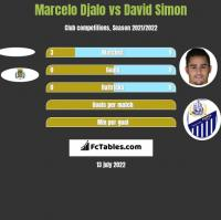 Marcelo Djalo vs David Simon h2h player stats