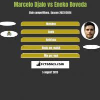 Marcelo Djalo vs Eneko Boveda h2h player stats