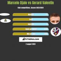 Marcelo Djalo vs Gerard Valentin h2h player stats