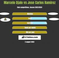 Marcelo Djalo vs Jose Carlos Ramirez h2h player stats