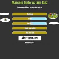 Marcelo Djalo vs Luis Ruiz h2h player stats