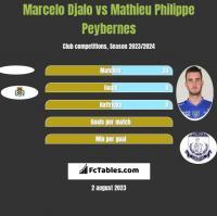 Marcelo Djalo vs Mathieu Philippe Peybernes h2h player stats