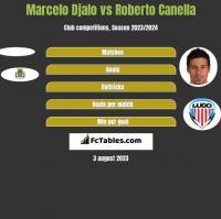 Marcelo Djalo vs Roberto Canella h2h player stats