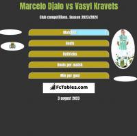 Marcelo Djalo vs Vasyl Kravets h2h player stats