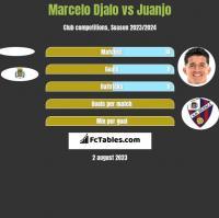 Marcelo Djalo vs Juanjo h2h player stats