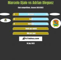 Marcelo Djalo vs Adrian Dieguez h2h player stats