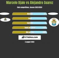 Marcelo Djalo vs Alejandro Suarez h2h player stats