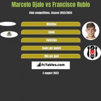 Marcelo Djalo vs Francisco Rubio h2h player stats