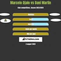 Marcelo Djalo vs Dani Martin h2h player stats