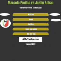 Marcelo Freitas vs Justin Schau h2h player stats