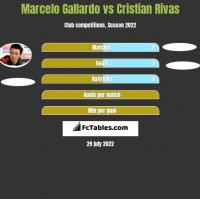 Marcelo Gallardo vs Cristian Rivas h2h player stats