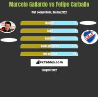 Marcelo Gallardo vs Felipe Carballo h2h player stats