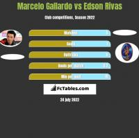 Marcelo Gallardo vs Edson Rivas h2h player stats