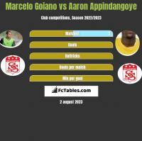 Marcelo Goiano vs Aaron Appindangoye h2h player stats