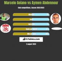 Marcelo Goiano vs Aymen Abdennour h2h player stats
