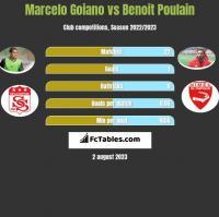 Marcelo Goiano vs Benoit Poulain h2h player stats