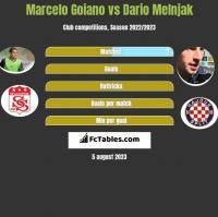 Marcelo Goiano vs Dario Melnjak h2h player stats