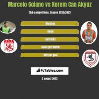 Marcelo Goiano vs Kerem Can Akyuz h2h player stats