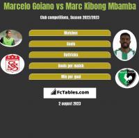 Marcelo Goiano vs Marc Kibong Mbamba h2h player stats