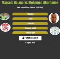 Marcelo Goiano vs Mohamed Abarhoune h2h player stats