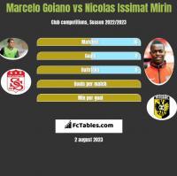 Marcelo Goiano vs Nicolas Issimat Mirin h2h player stats