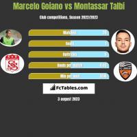 Marcelo Goiano vs Montassar Talbi h2h player stats