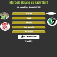 Marcelo Goiano vs Kadir Kurt h2h player stats