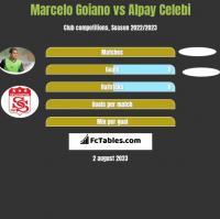 Marcelo Goiano vs Alpay Celebi h2h player stats