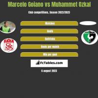 Marcelo Goiano vs Muhammet Ozkal h2h player stats