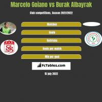 Marcelo Goiano vs Burak Albayrak h2h player stats