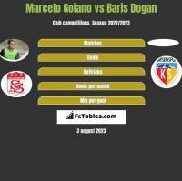Marcelo Goiano vs Baris Dogan h2h player stats