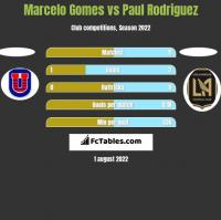 Marcelo Gomes vs Paul Rodriguez h2h player stats