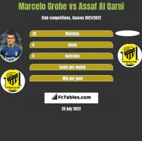 Marcelo Grohe vs Assaf Al Qarni h2h player stats