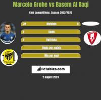Marcelo Grohe vs Basem Al Baqi h2h player stats