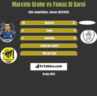 Marcelo Grohe vs Fawaz Al Qarni h2h player stats