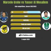Marcelo Grohe vs Yasser Al Mosailem h2h player stats
