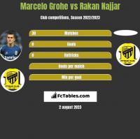 Marcelo Grohe vs Rakan Najjar h2h player stats