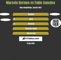 Marcelo Hermes vs Fabio Sanches h2h player stats