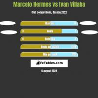 Marcelo Hermes vs Ivan Villaba h2h player stats