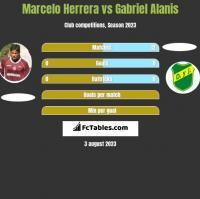Marcelo Herrera vs Gabriel Alanis h2h player stats
