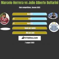 Marcelo Herrera vs Julio Alberto Buffarini h2h player stats