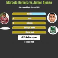 Marcelo Herrera vs Junior Alonso h2h player stats