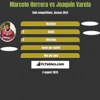 Marcelo Herrera vs Joaquin Varela h2h player stats