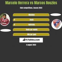 Marcelo Herrera vs Marcos Rouzies h2h player stats