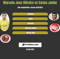 Marcelo Jose Oliveira vs Carlos Junior h2h player stats