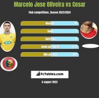 Marcelo Jose Oliveira vs Cesar h2h player stats