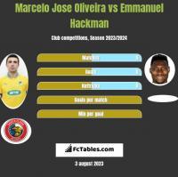 Marcelo Jose Oliveira vs Emmanuel Hackman h2h player stats