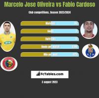 Marcelo Jose Oliveira vs Fabio Cardoso h2h player stats
