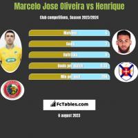 Marcelo Jose Oliveira vs Henrique h2h player stats