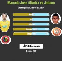Marcelo Jose Oliveira vs Jadson h2h player stats